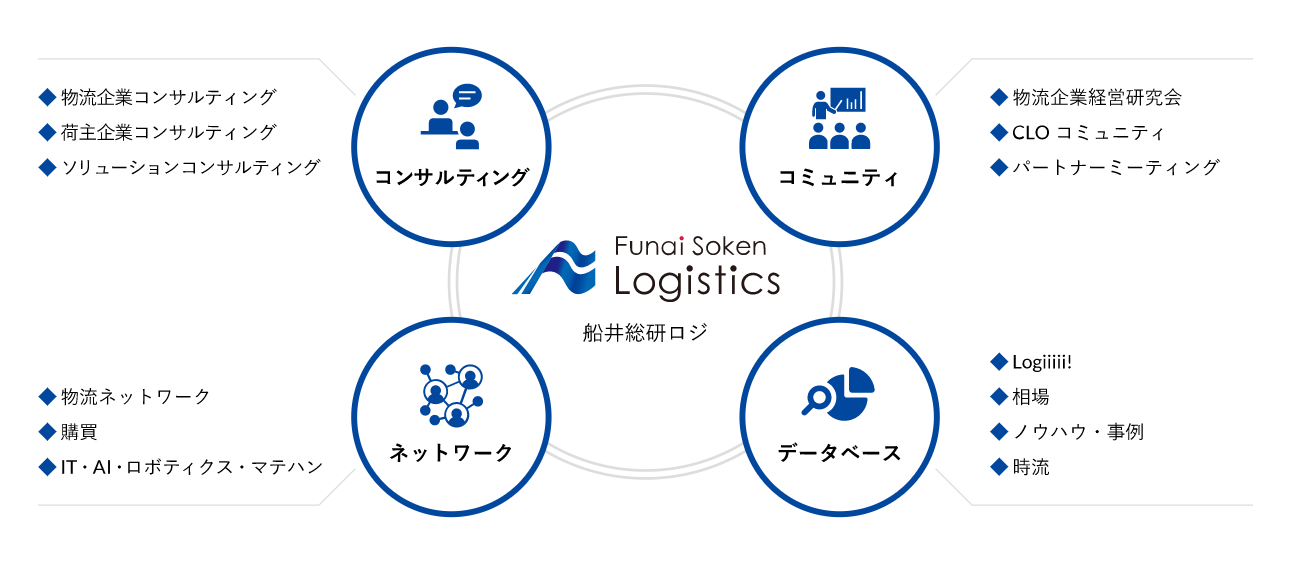 船井総研ロジの4軸(コンサルティング、コミュニティ、ネットワーク、データベース)