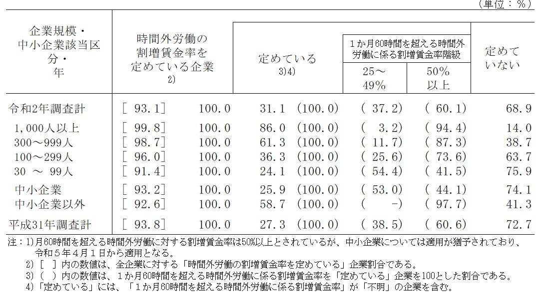 厚生労働省「令和2年就労条件総合調査」/船井総研ロジ株式会社