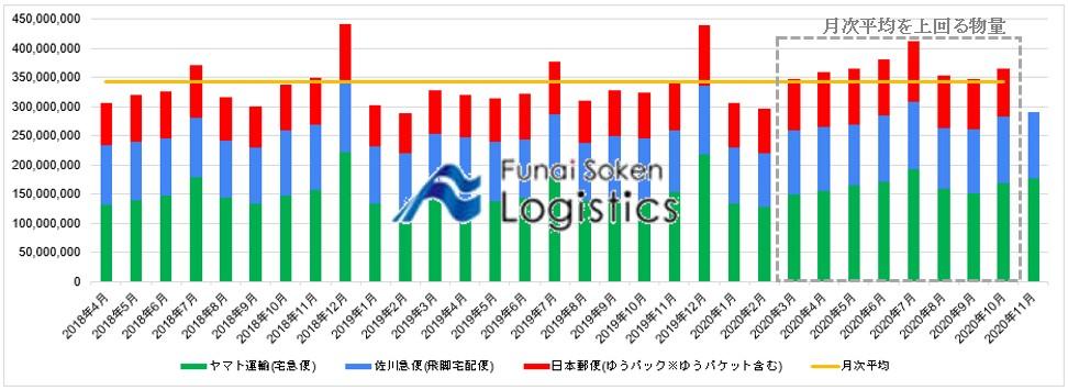 宅配大手3社合計の直近約2年間の宅配貨物個数の推移