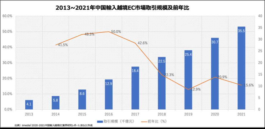 2013~2021年中国輸入越境EC市場取引規模および前年比|船井総研ロジ株式会社