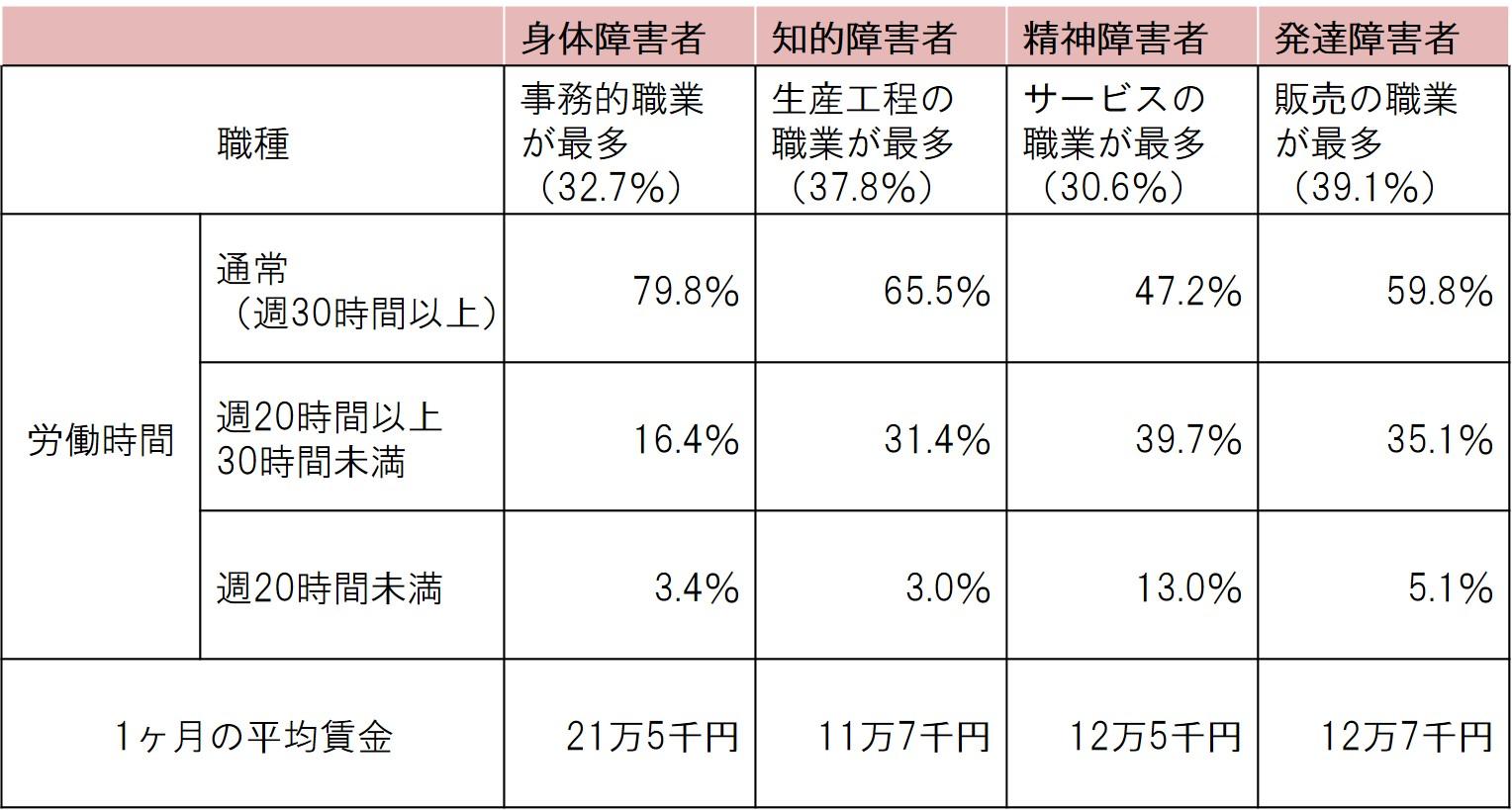 障害者の雇用環境|船井総研ロジ株式会社