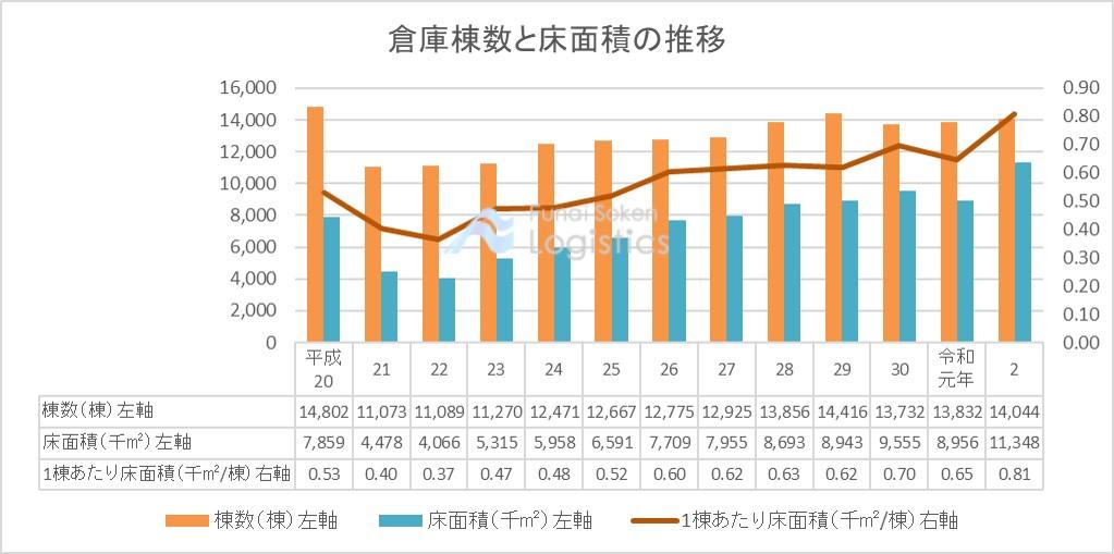 国土交通省「建築・住宅関係統計調査」|船井総研ロジ株式会社