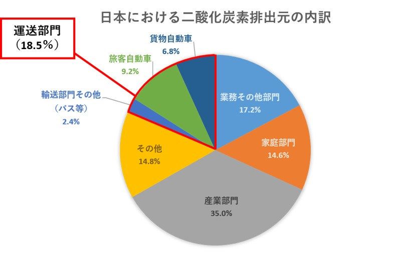 日本における二酸化炭素排出|船井総研ロジ株式会社