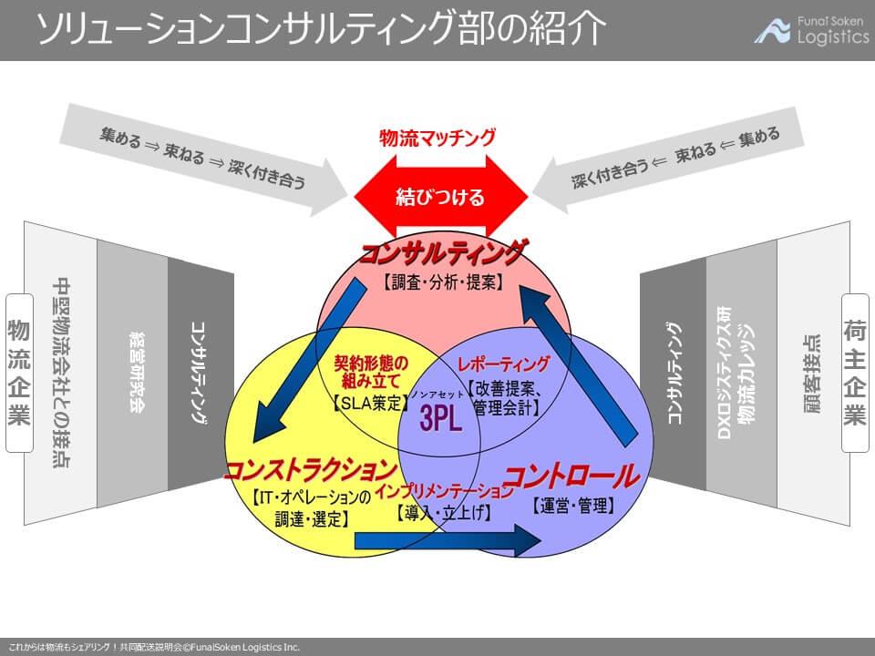第一講座 船井総研ロジ株式会社のご紹介