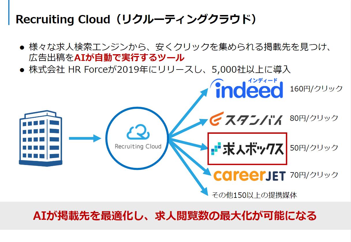Recluting Cloud