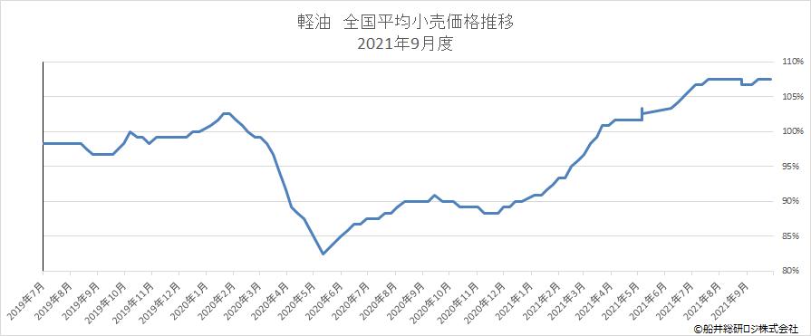 経由 全国平均小売価格推移 2021年9月度