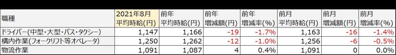 アルバイト・パート平均時給(三大都市圏:首都圏・東海・関西)