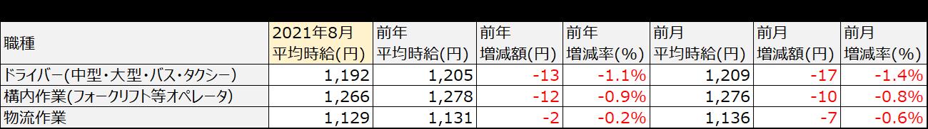 アルバイト・パート平均時給(首都圏)
