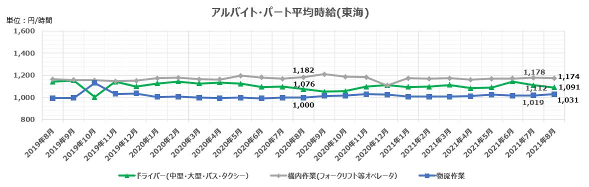 アルバイト・パート平均時給(東海)