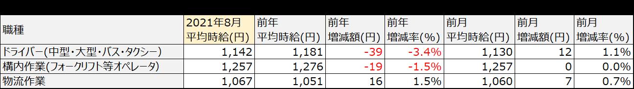 アルバイト・パート平均時給(関西)